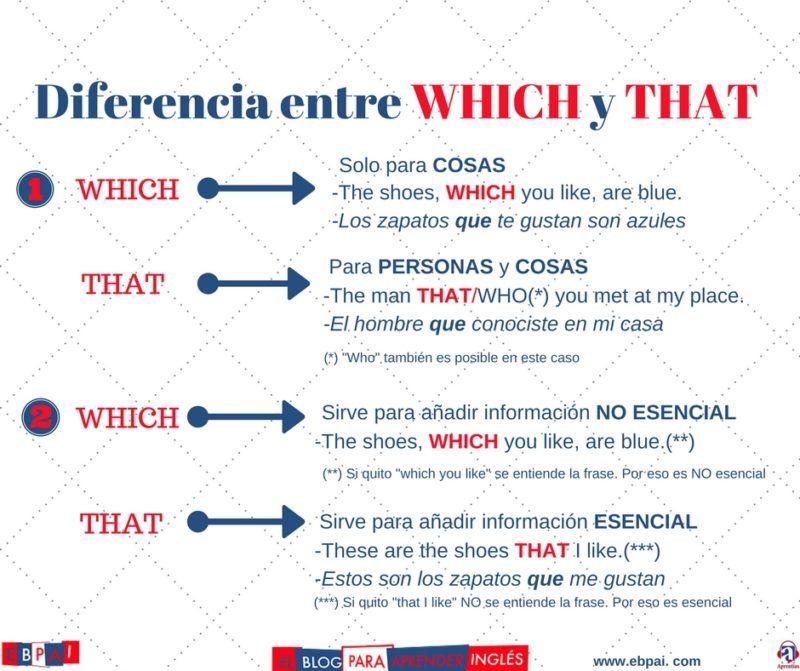 La diferencia entre which y that