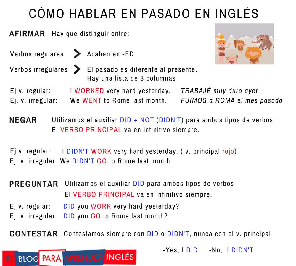 El blog para aprender ingl s - Como estudiar ingles en casa ...